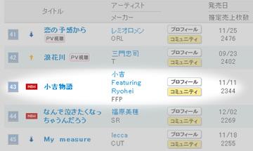 小吉物語、オリコンシングルランキング43位
